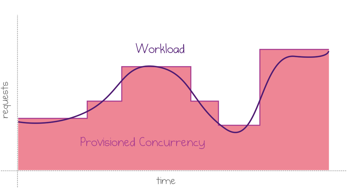 Provisioned Concurrency: Avoiding Cold Starts in AWS Lambda