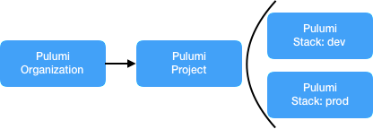 Continuous Delivery with GitLab and Pulumi on Amazon EKS