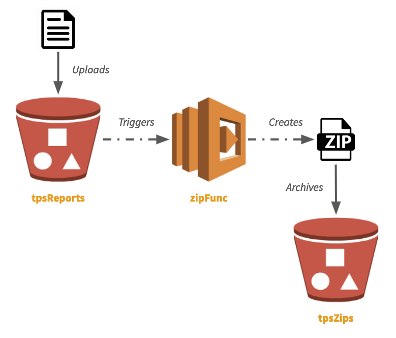 Easy Serverless Apps and Infrastructure — Real Events, Real Code