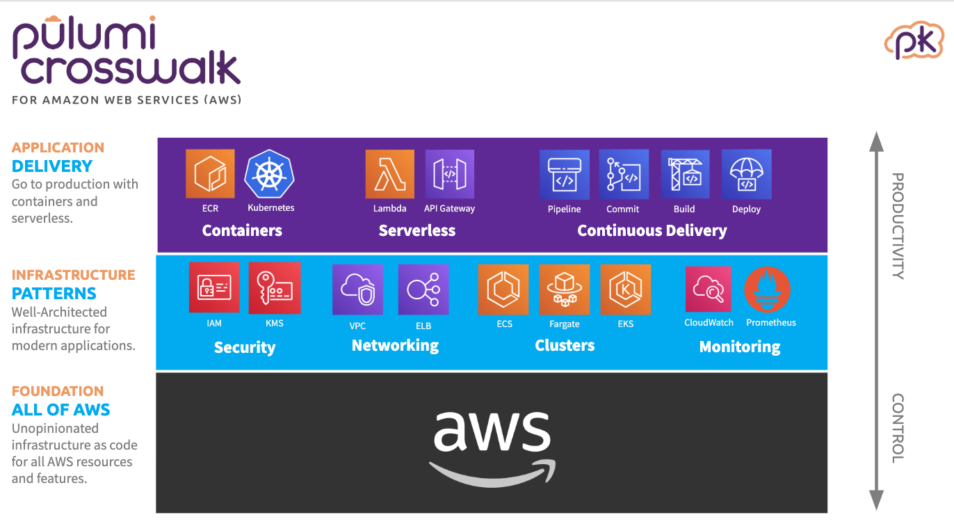 Introducing Pulumi Crosswalk for AWS: The Easiest Way to AWS