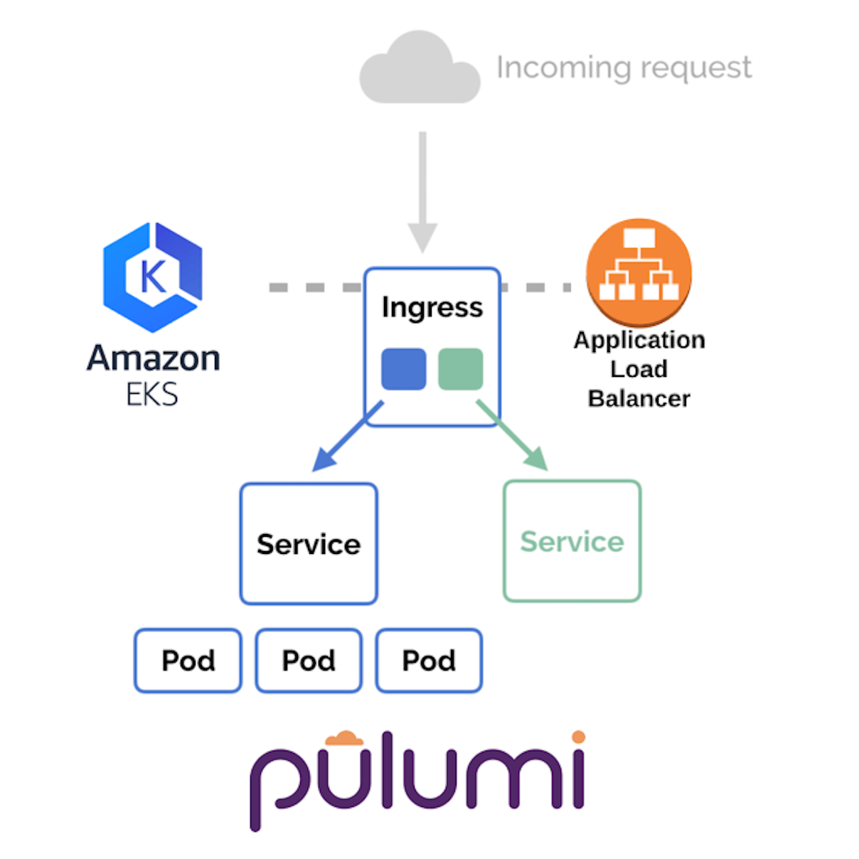 Kubernetes Ingress with AWS ALB Ingress Controller and Pulumi Crosswalk for AWS