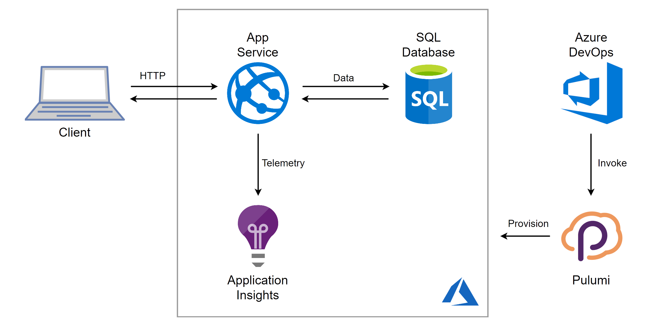 Level up your Azure Platform as a Service applications with Pulumi