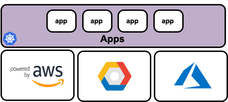 Multicloud Kubernetes: Running Apps Across EKS, AKS, and GKE