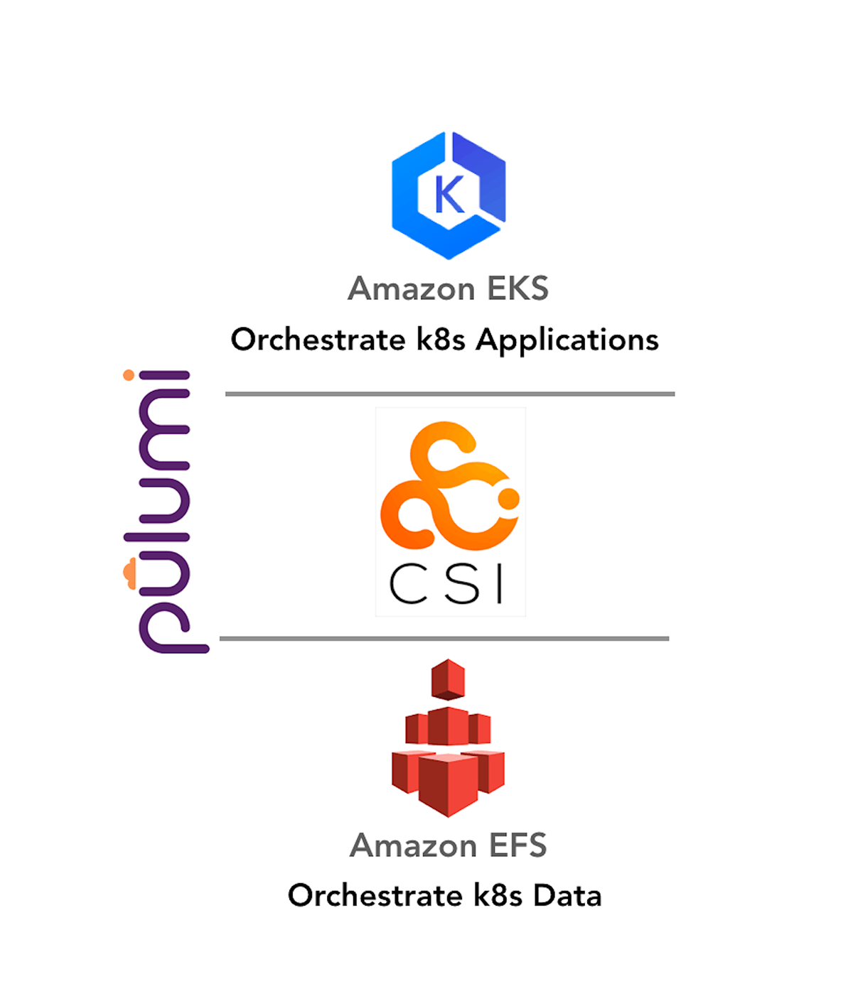 Persisting Kubernetes workloads with Amazon EFS CSI volumes using Pulumi open source SDKs