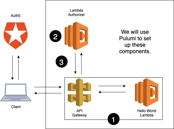 Protecting Your APIs with Lambda Authorizers and Pulumi