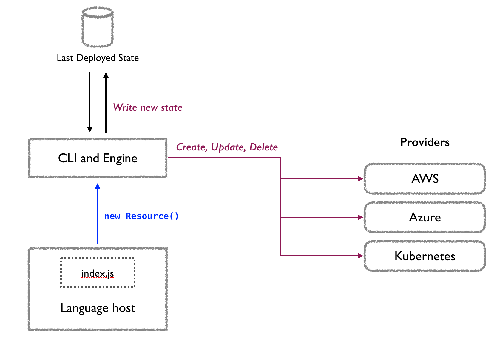 Pulumi engine and providers